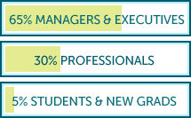 ResumePower clients: 65% are managers and executives, 30% are professionals and 5% are students and new grads